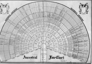 Ancestral Fan Chart – Perry Family Tree