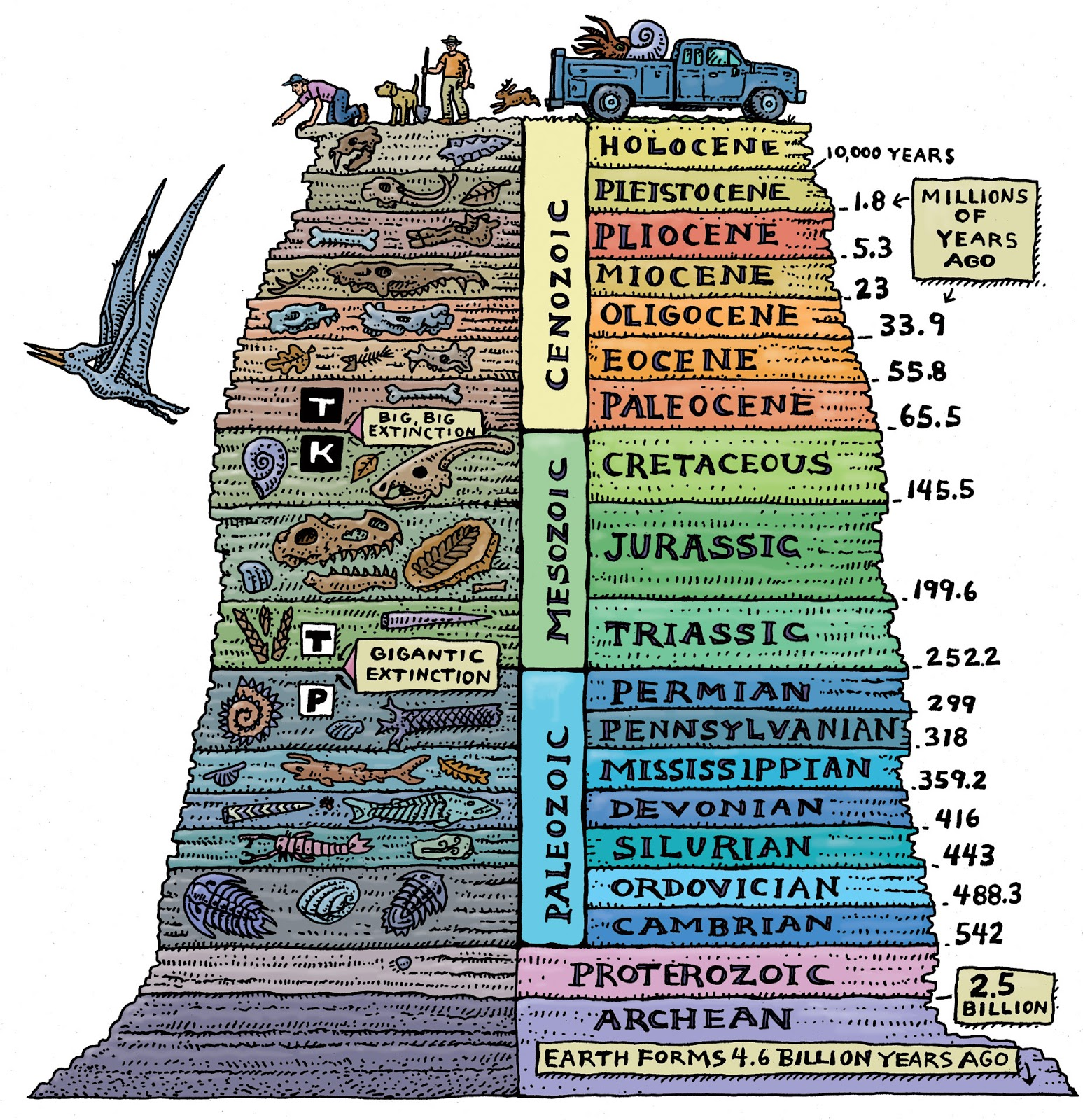 Prehistoric Era Timeline